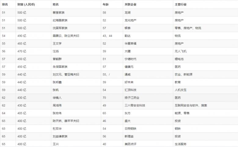 金坛两位企业家上榜2019胡润全球富豪榜