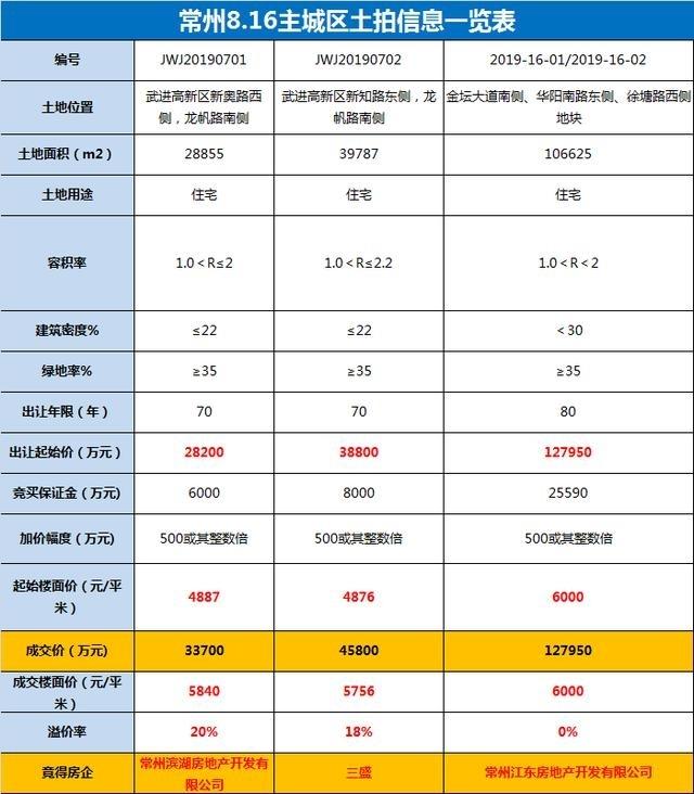 金坛楼面价6000元/㎡ 江东底价收入金坛滨湖新城11万方宅地